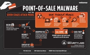The threat could spread to the U.S., Trend Micro warns, as the sole perpetrator of the attacks is selling the malware.